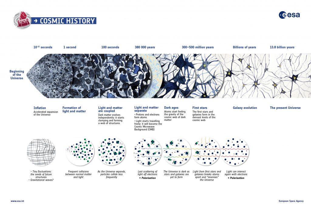 cosmic_history
